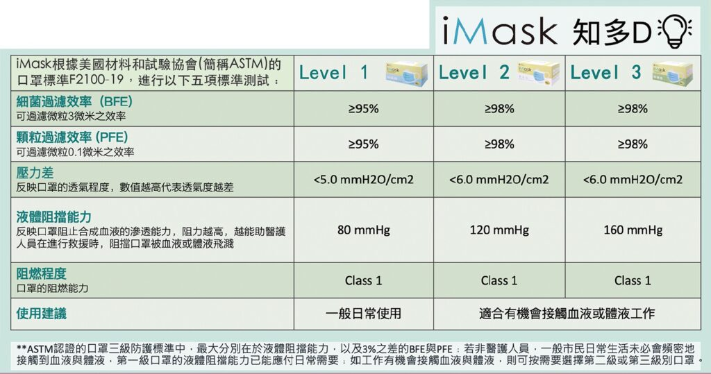 iMask Specification
